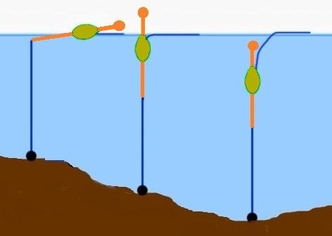 Měření dna - ilustrační foto