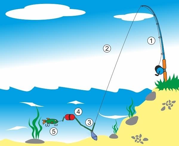 Podvodní splávek Navázaný v montáži určené k nahozené ze břehu