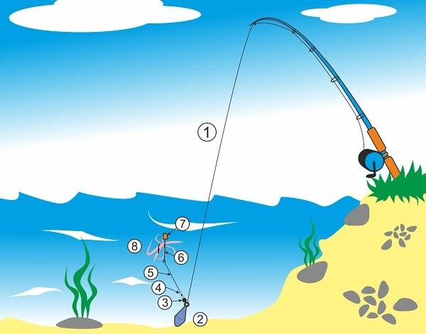 Montáž určená k nahazování s jednoháčkem, plovacím korkem a olůvkem