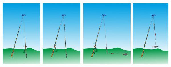 Montáž na nahazování přes dva pruty - jednotlivé fáze náhozu.
