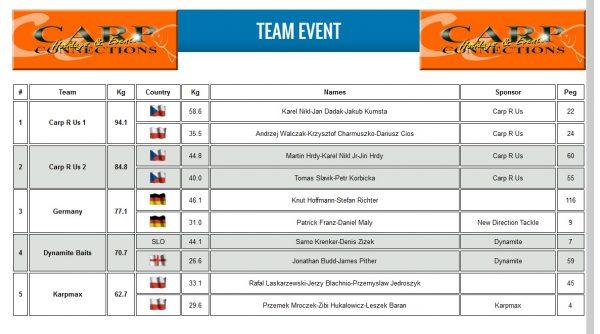 Celkové výsledky týmů ...